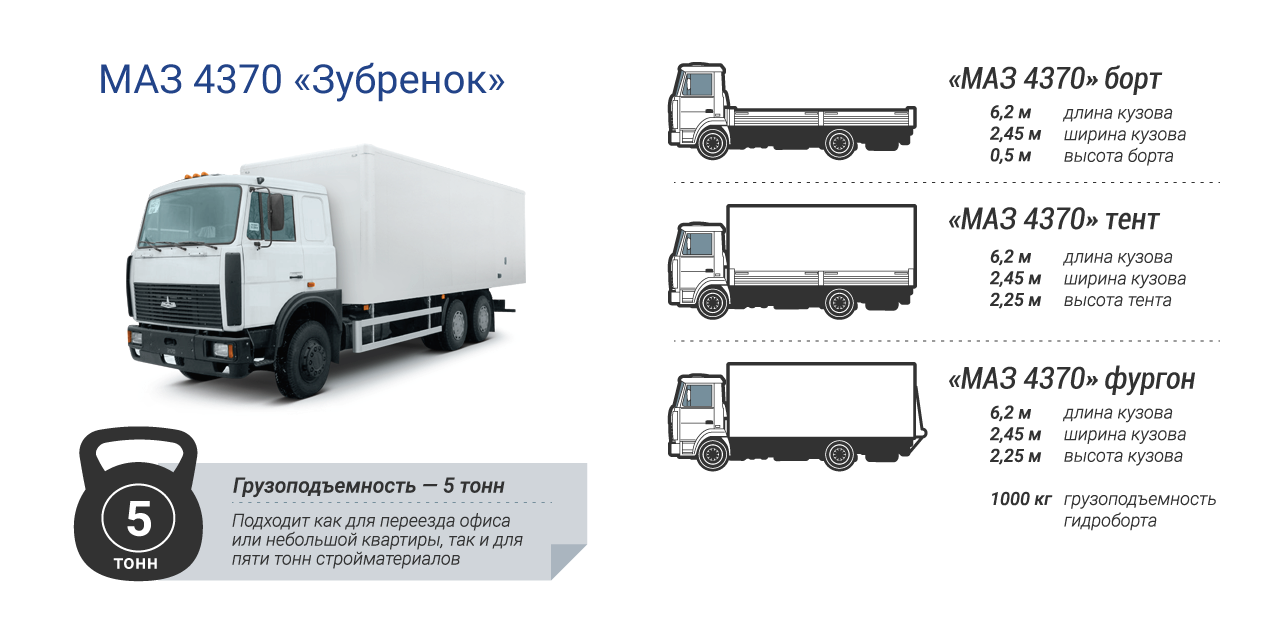 Грузоперевозки МАЗ 5 тонн