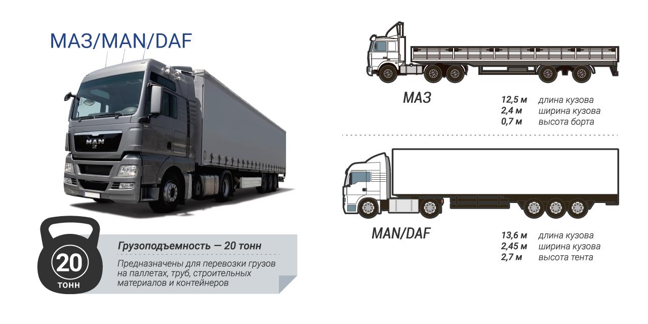 Грузоперевозки 20 тонн - MAN, DAF, МАЗ