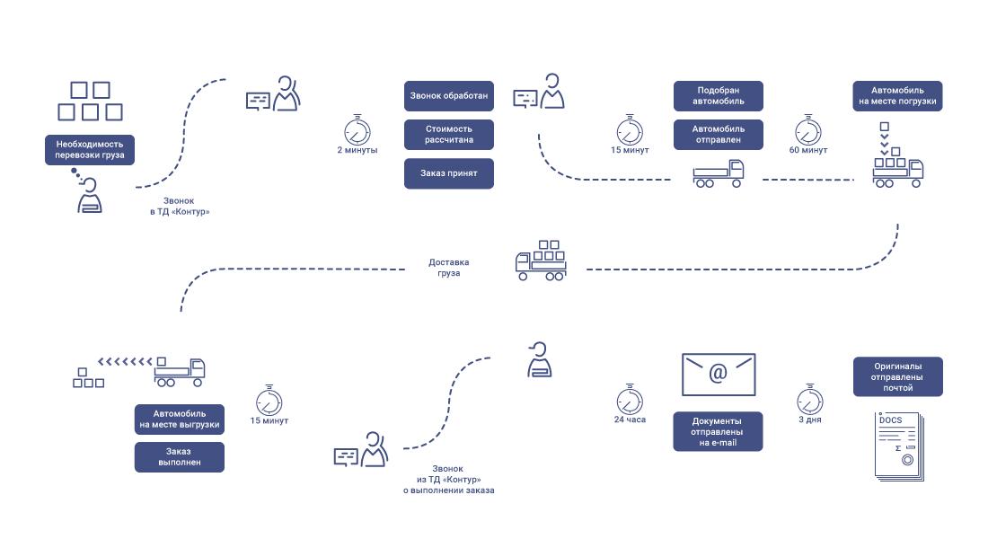 Схема работы транспортной компании